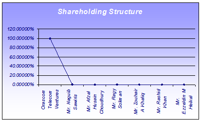 Shareholders of Banglalink