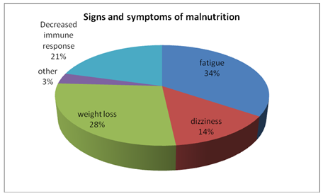 Signs and symptoms of malnutrition