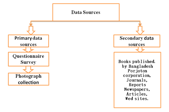 Sources of data collection