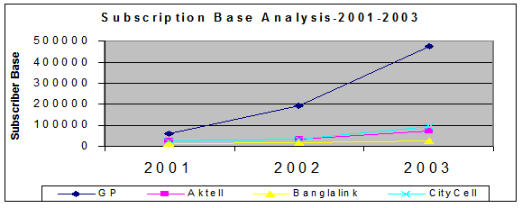 Subscriber Base Analysis for the year 2001-2003