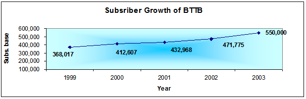Subscriber Growth of BTTB