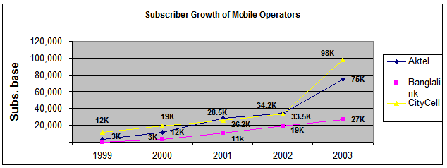 Subscriber Growth of Mobile Operators