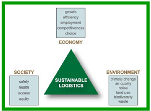 Sustainable logistics triangle