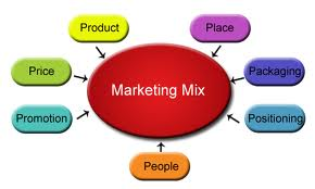 7 Ps of the Marketing Mix Factors For Service Marketing