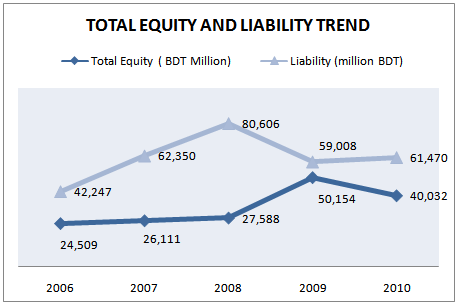 Total Owners Equity and Liability