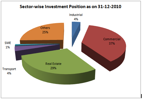 Two years Sector-wise investment