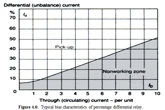 Typical bias characteristics of percentage differential relay