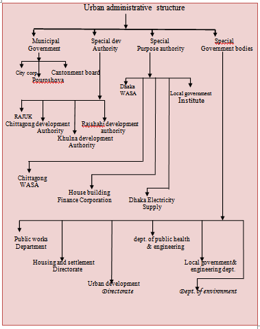Urban administrative structure