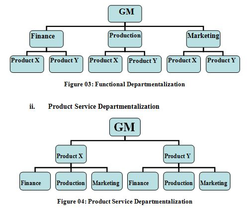 management process and organization behavior assignment And the relationship of management to informal organization the third  i wish  and i expect that further educational process will warn me on.