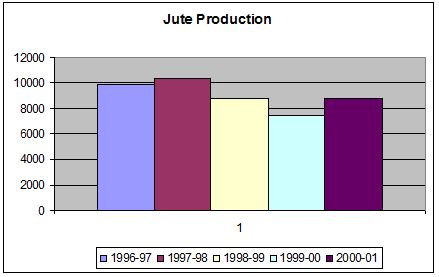 jute production