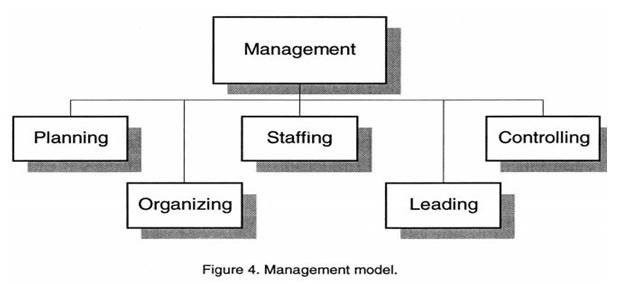 thesis statement for management practices of planning leading organizing staffing and controlling Focuses on how the management practices of planning, leading, organizing, staffing, and controlling are implemented in your workplace final paper focus of the final paper this assignment focuses on how the management practices of planning, leading, organizing, staffing, and controlling are implemented in your workplace.