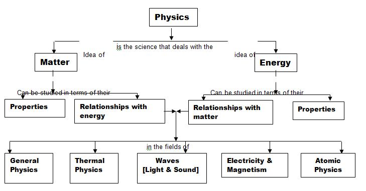assignment on fundamental sciences assignment point physics