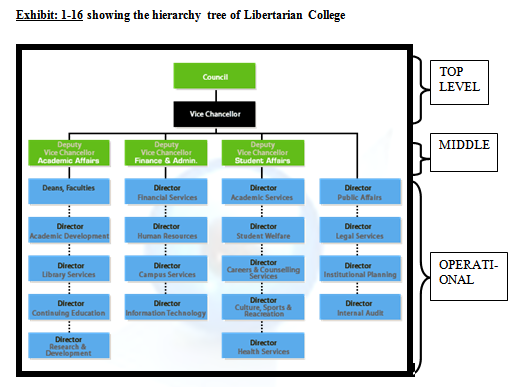 showing the hierarchy tree of Libertarian College