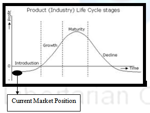 showing the product life cycle of the college