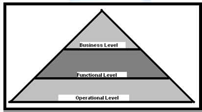 shows the management pyramid