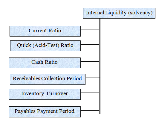 types of Liquidity Ratio