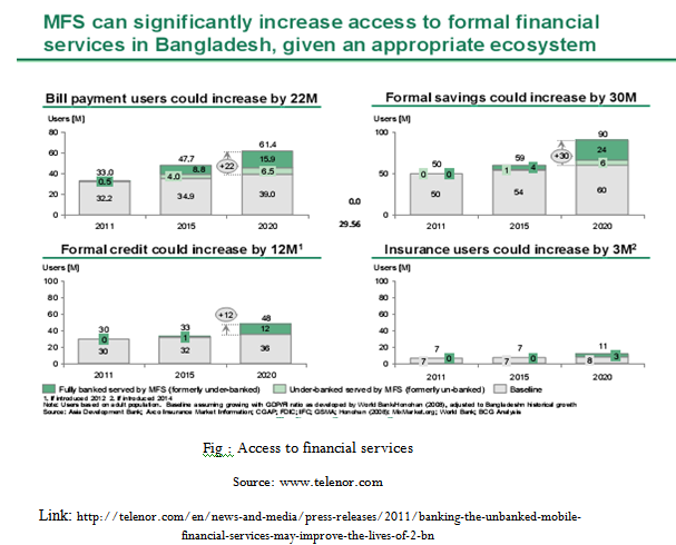 Access to financial services