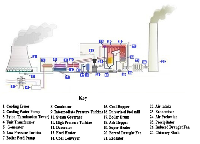 Base load power plant