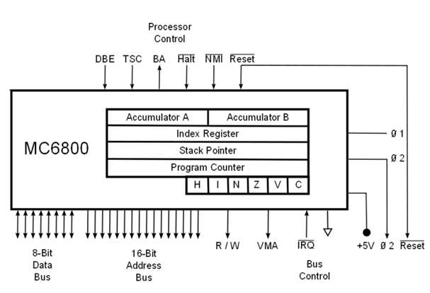 Block diagram of MC6800 microprocessor
