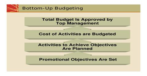 Establishing Objectives and Budgeting for Promotional Program