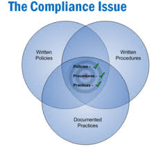 Assignment on Compliance Issue