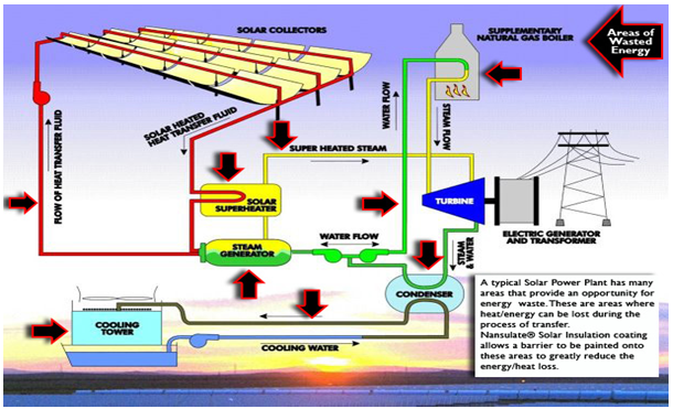 economic load dispatch thesis