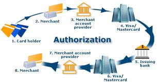 Fundamentals of Credit Card System of One Bank Ltd