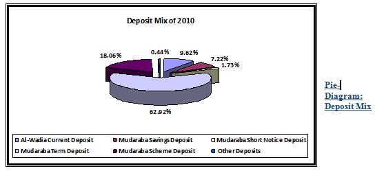 Deposit Mix