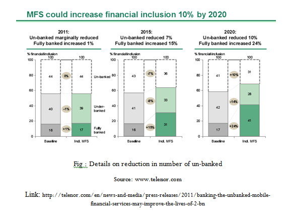 Details on reduction in number of un-banked