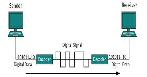 Lecture on Digital Transmission