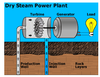 assignment on generation assignment point rh assignmentpoint com dry steam geothermal power plant diagram Coal Power Plant Diagram