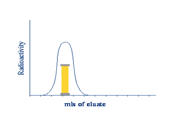 Elution Profile