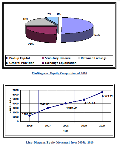 Equity Movement from 2006to 2010
