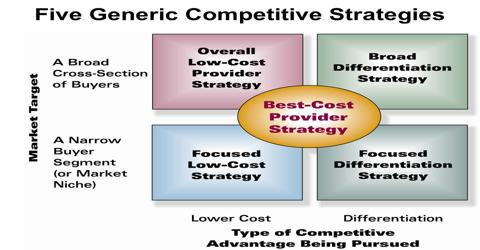The Five Generic Competitive Strategies Assignment Point
