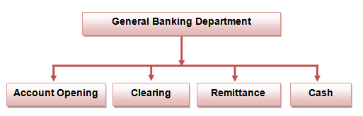 General Banking Department