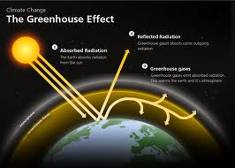 The Concept of Greenhouse Effect