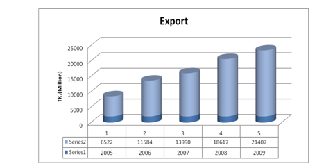 Growth of JBL by conducting export