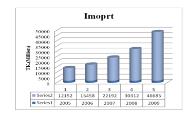 Growth of JBL by conducting import