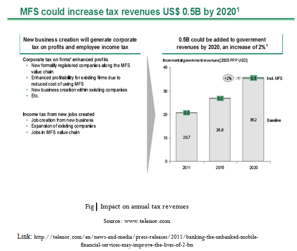 Impact on annual tax revenues