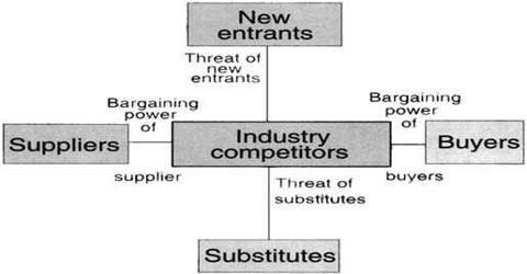 Industry And Competitive Analysis  Assignment Point