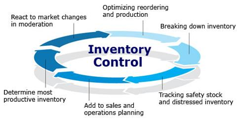 Presentation on Production Planning and Inventory Control