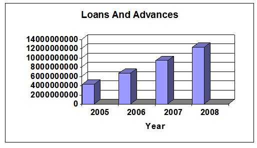 LOANS AND ADVANCES