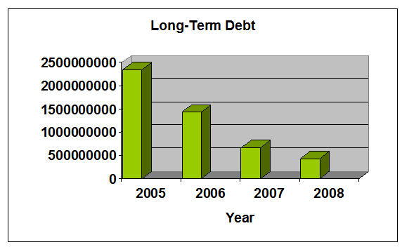 LONG-TERM DEBT
