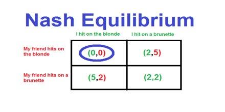 Nash Equilibrium Theory