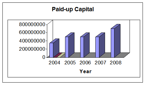 PAID-UP CAPITAL