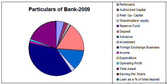 Performance of Export Import Bank of Bangladesh Limited