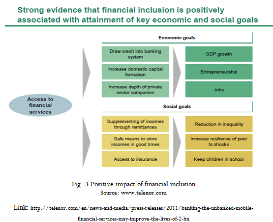 Positive impact of financial inclusion