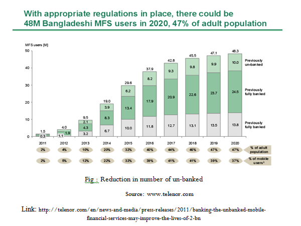 Reduction in number of un-banked