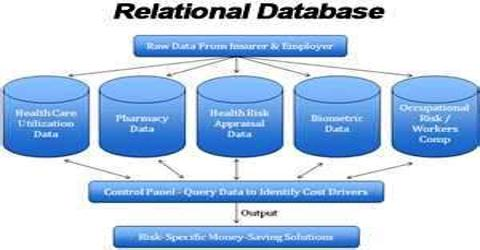 object relational databases phd thesis Stanford university abstract the view-object model provides a formal basis for representing and manipulating object-based views on relational databases 4 t barsalou view objects for relational databases phd thesis technical report no stan-cs-90-1310 computer science department, stanford university,.