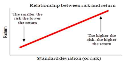 Lecture on Risk and Return